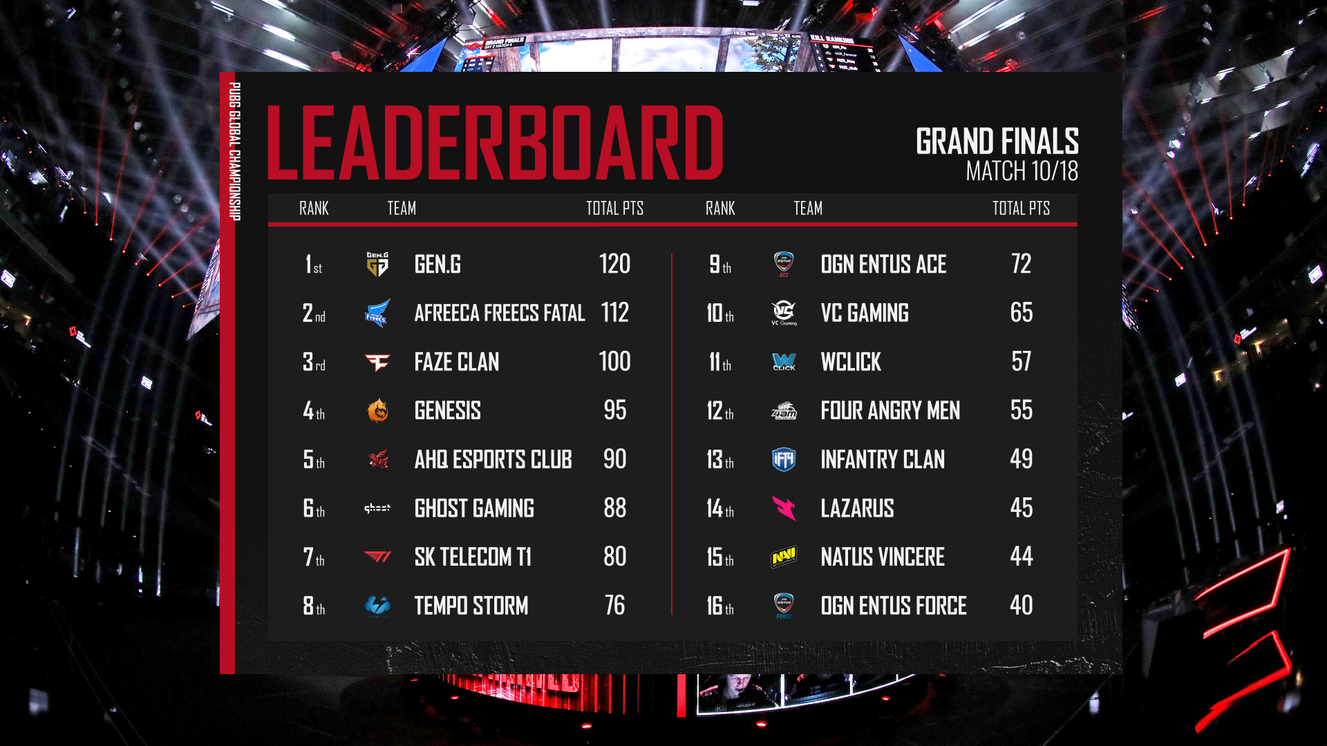 13_Post-Roll_02_Leaderboard_Grand finals